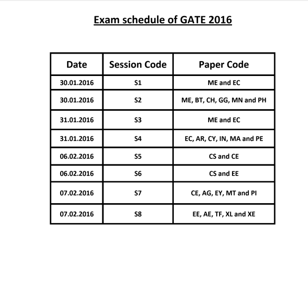 GATE 2016, GATE, Exam, Schedule