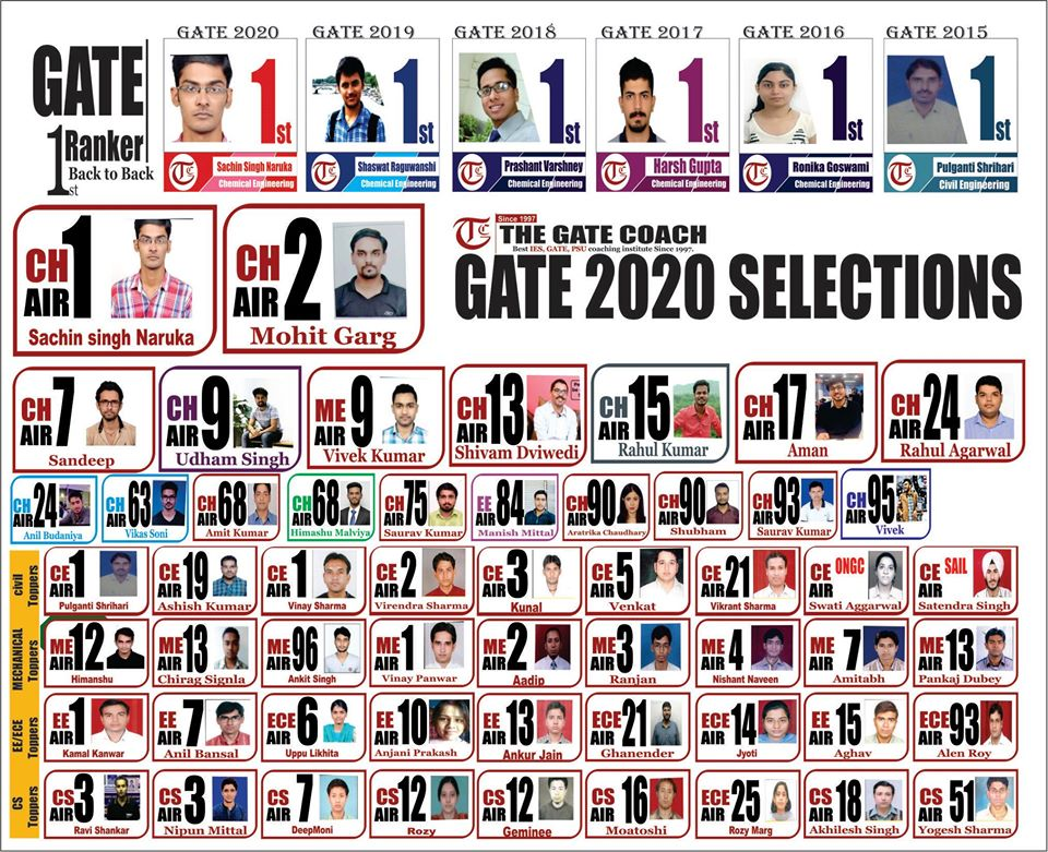 gate 2020 toppers, gate 2020 results,